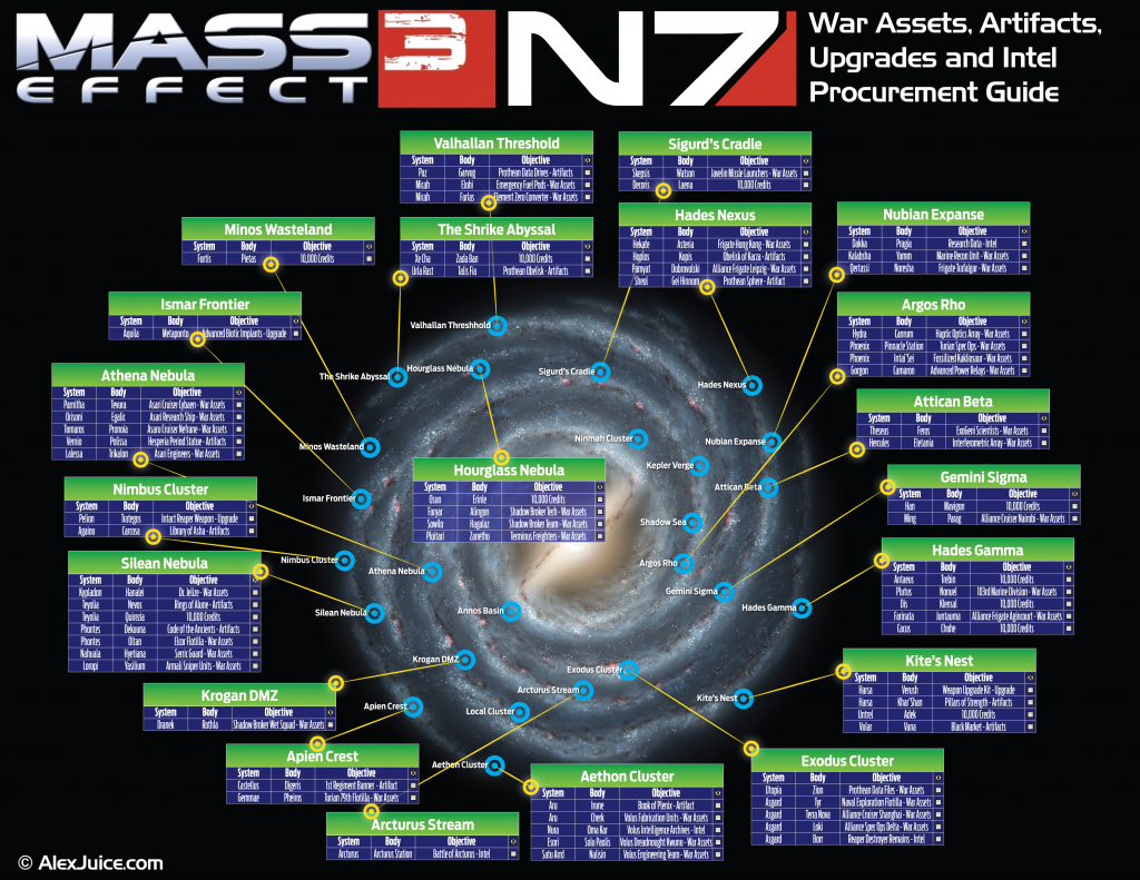 Mass Effect 3 galaxy map showing the locations of all scannable war assets, upgrades, intel and artifacts.
